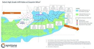 Capstone Intercepts 20m of 2.2% Cu Including 5m of 5.3% Cu: Exploration Program Pointing to Higher Grades and Wider Intercepts than in Current Reserve