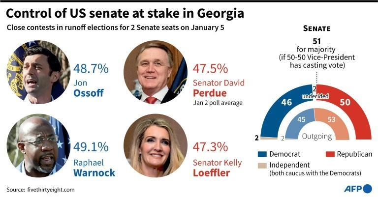The runoff Senate elections in Georgia on January 5, 2021 will determine who controls the US Senate