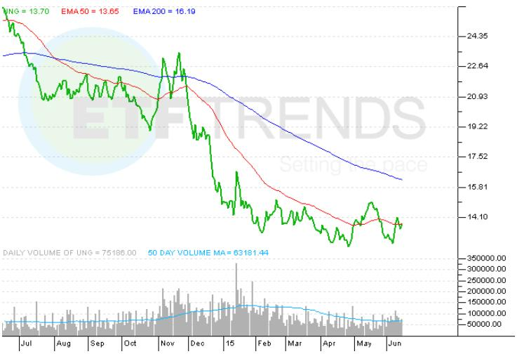 Ise Revere Natural Gas Index Etf