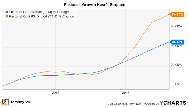 This Key Strategy Is Driving Fastenal's Growth