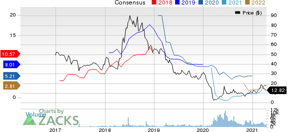 Penn Virginia Corporation Price and Consensus