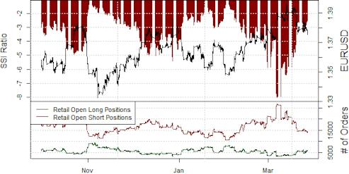 ssi_eur-usd_body_Picture_12.png, Euro Sees Early Signs of Critical Peak - Time to Sell?