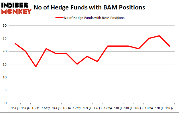 No of Hedge Funds with BAM Positions