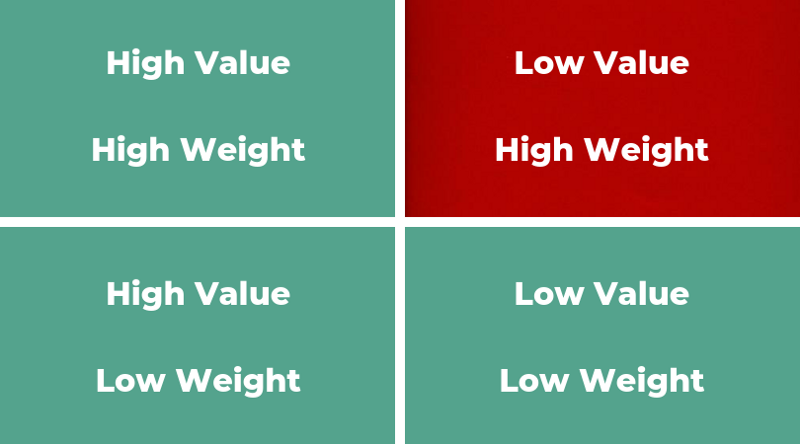 Value Weight quadrant chart