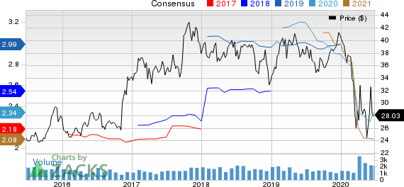 TriCo Bancshares Price and Consensus