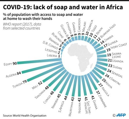 Percentage of the population of selected African countries with access to soap and water to wash their hands