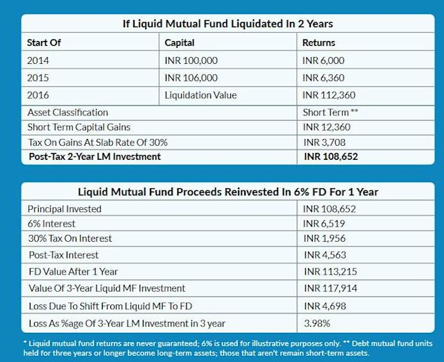 liquidating mutual funds