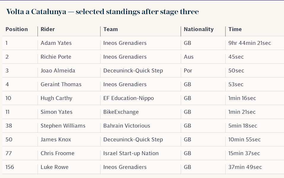 Volta a Catalunya — selected standings after stage three