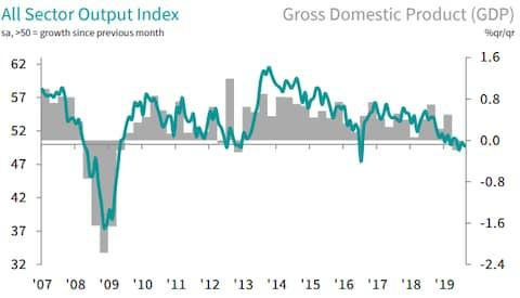 IHS Markit/ONS - Credit: IHS Markit/ONS
