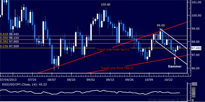 dailyclassics_usd-jpy_body_Picture_9.png, Forex: USD/JPY Technical Analysis – 97.00 Held as Support