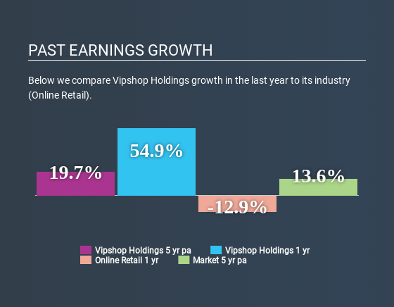 NYSE:VIPS Past Earnings Growth July 2nd 2020