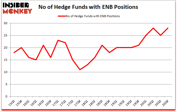 Is ENB A Good Stock To Buy?