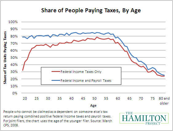 taxpayers_by_age.png