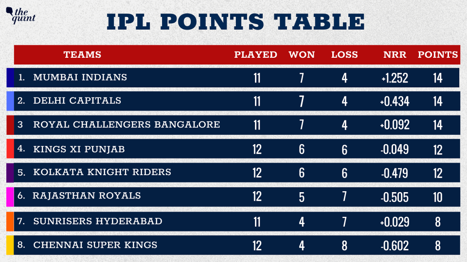 KXIP move to the fourth spot in the points table.