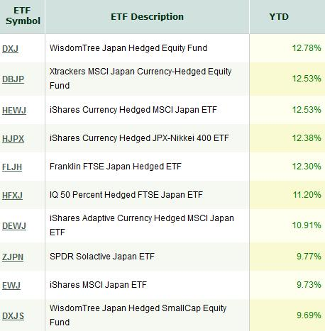10 Japan ETF for Rising Japanese Stock Exposure
