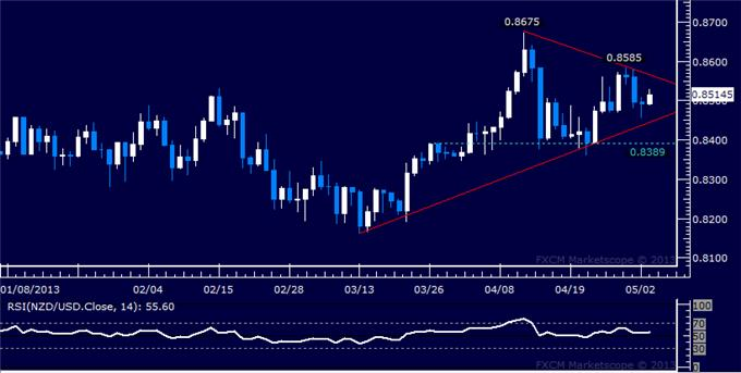 Forex_NZDUSD_Technical_Analysis_05.03.2013_body_Picture_5.png, NZD/USD Technical Analysis 05.03.2013