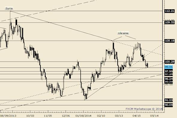 Crude Extends Drop; Possible Support at 99
