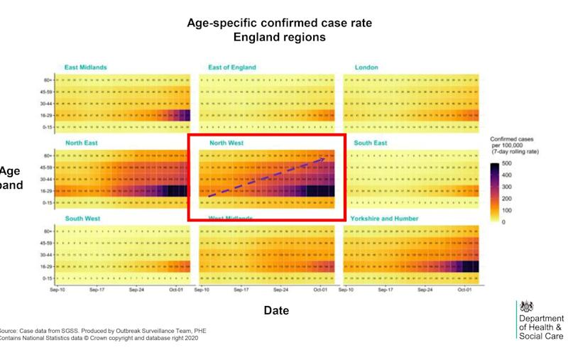 The upward trajectory of Covid cases in age groups