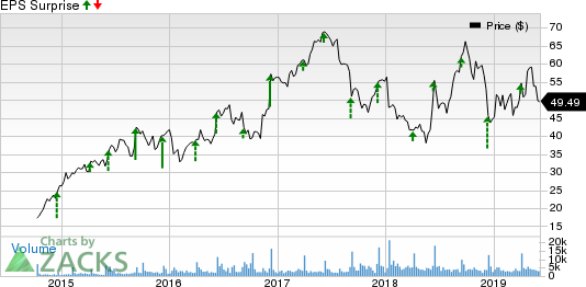 Dave & Buster's Entertainment, Inc. Price and EPS Surprise