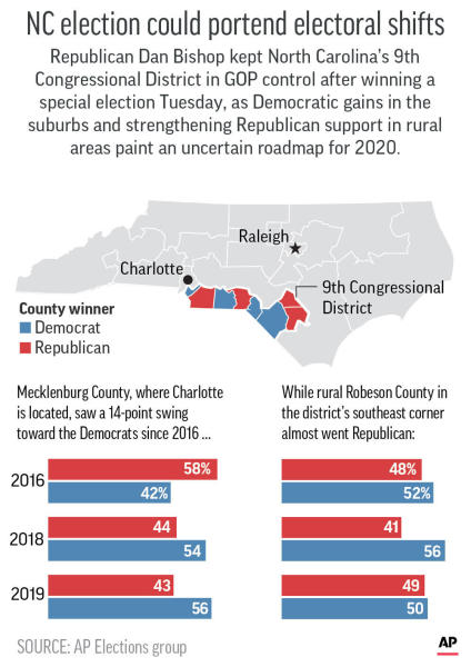 North Carolina's 9th Congressional District special election paints an uncertain roadmap for 2020.;