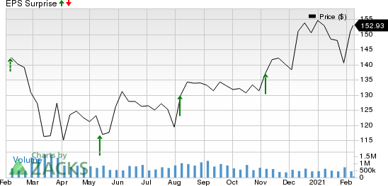 Toyota Motor Corporation Price and EPS Surprise