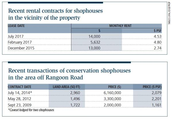 Recent transactions in the vicinity of the shophouse