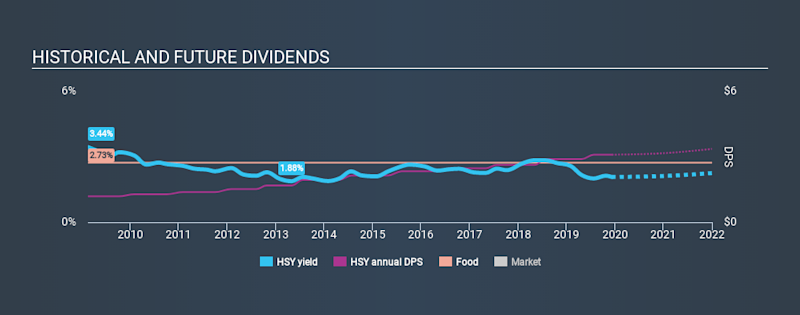 NYSE:HSY Historical Dividend Yield, December 9th 2019