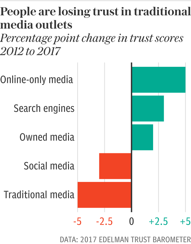 People are losing trust in traditional media