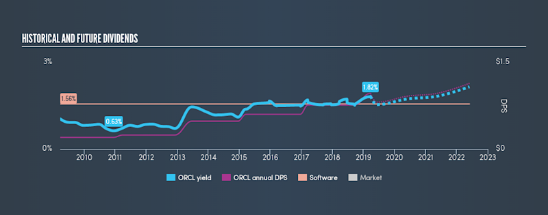 NYSE:ORCL Historical Dividend Yield, March 25th 2019