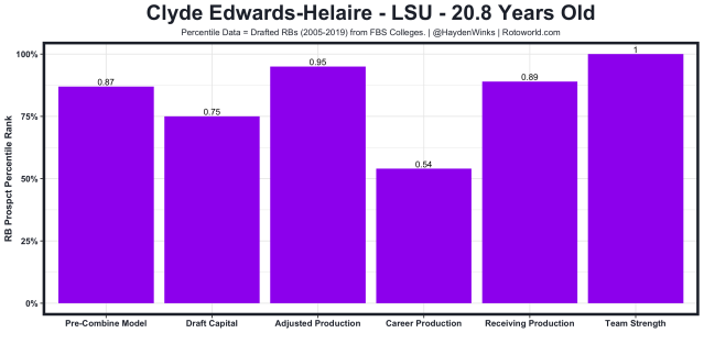 Clyde Edwards-Helaire