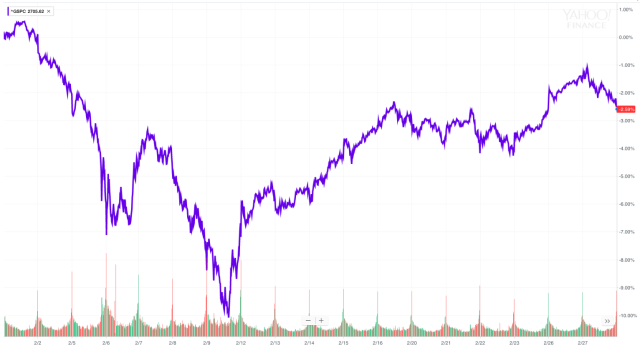 The stock market has had a wild ride this month and is set to close with losses even after a snapback rally the last couple weeks. (Source: Yahoo Finance)
