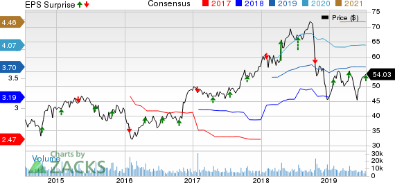 Textron Inc. Price, Consensus and EPS Surprise