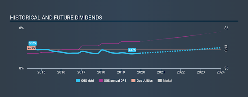 NYSE:OGS Historical Dividend Yield, December 10th 2019