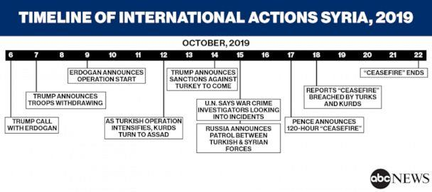 Timeline of International Actions Syria, 2019 (ABC News Chart Illustration)