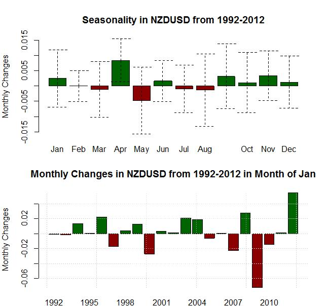 forex_seasonality_us_dollar_strength_january_body_Picture_13.png, Forex Seasonality: USD Tends to Gain in January, Will History Repeat?