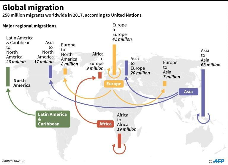 Graphic showing major global migration statistics by region, according to UN data