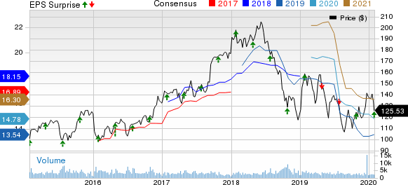 Lear Corporation Price, Consensus and EPS Surprise