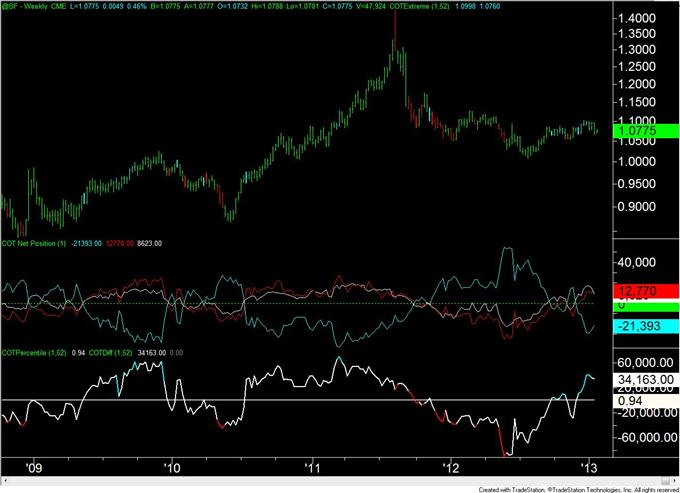 Forex_Analysis_Euro_COT_Positioning_Flips_for_the_3rd_Time_in_4_Weeks_body_chf.png, Forex Analysis: Euro COT Positioning Flips for the 3rd Time in 4 Weeks