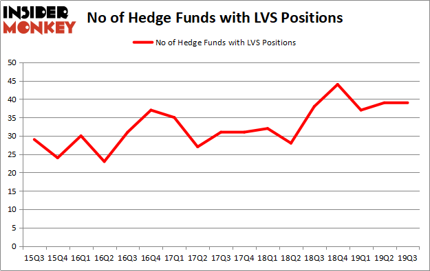 Is LVS A Good Stock To Buy?