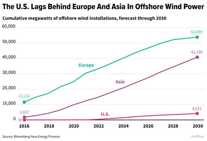 Offshore wind is soaring in Europe and East Asia, though it has been slow to take off in the United States. (Photo: ALISSA SCHELLER / HUFFPOST)