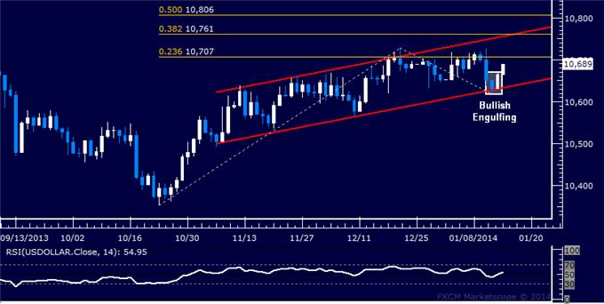 Forex_US_Dollar_Launches_Sharp_Rebound_as_SPX_500_Finds_Support_body_Picture_5.png, US Dollar Launches Sharp Rebound as SPX 500 Finds Support