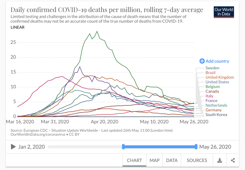 How some of the countries stack up in daily deaths per million of the population. (Our World in Data/Oxford University)