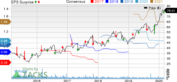 Cogent Communications Holdings, Inc. Price, Consensus and EPS Surprise