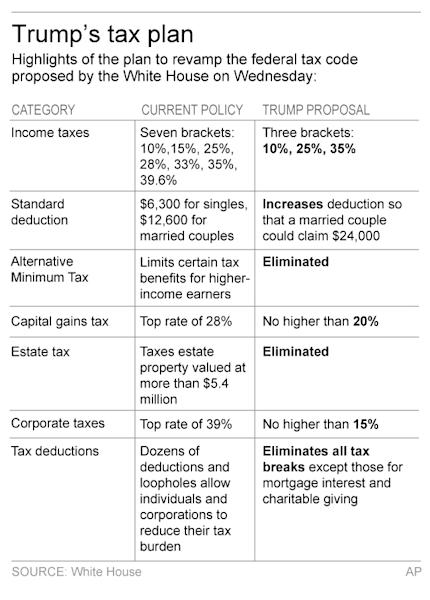 Graphic shows highlights President Donald Trump's tax plan; 2c x 5 inches; 96.3 mm x 127 mm;