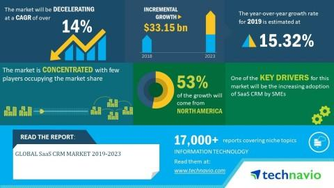 Global SaaS Customer Relationship Management (CRM) Market 2019-2023 | Integration of Analytics into SaaS CRM to Boost Growth | Technavio