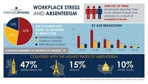 Workplace Stress and Absenteeism