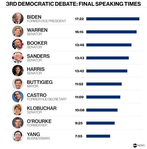 PHOTO: 3RD DEMOCRATIC DEBATE: FINAL SPEAKING TIMES (ABC news, Getty Images)
