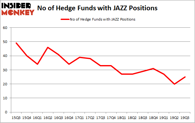 No of Hedge Funds with JAZZ Positions