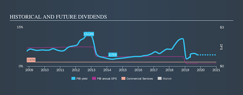 NYSE:PBI Historical Dividend Yield, October 17th 2019