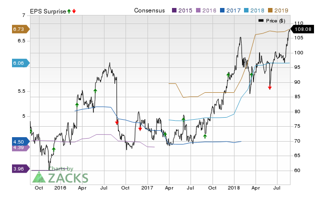 Dollar General (DG) possesses the right combination of the two key ingredients for a likely earnings beat in its upcoming report. Get prepared with the key expectations.